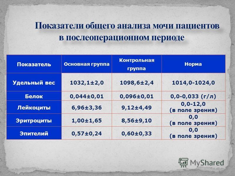 Показатель Основная группа Контрольная группа Норма Удельный вес 1032,1±2,01098,6±2,41014,0-1024,0 Белок 0,044±0,010,096±0,010,0-0,033 (г/л) Лейкоциты 6,96±3,369,12±4,49 0,0-12,0 (в поле зрения) Эритроциты 1,00±1,658,56±9,10 0,0 (в поле зрения) Эпите