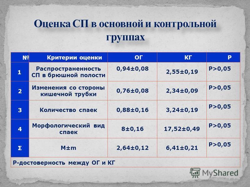 Критерии оценкиОГКГР 1 Распространенность СП в брюшной полости 0,94±0,08 2,55±0,19 Р>0,05 2 Изменения со стороны кишечной трубки 0,76±0,082,34±0,09 Р>0,05 3 Количество спаек 0,88±0,163,24±0,19 Р>0,05 4 Морфологический вид спаек 8±0,1617,52±0,49 Р>0,0