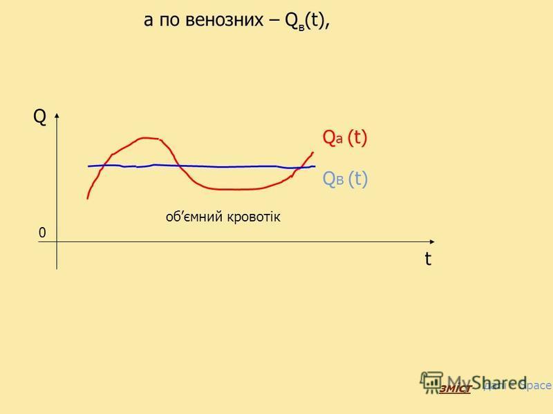 Припустимо, що в певній ділянці по артеріальних судинах кров рухається з обємною швидкістю Q а (t), Q a (t) Q 0 t обємний кровотік далі - Space зміст