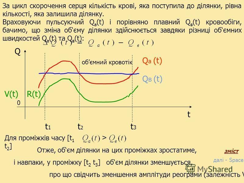 Q a (t) Q 0 t а по венозних – Q в (t), Q в (t) обємний кровотік далі - Space зміст