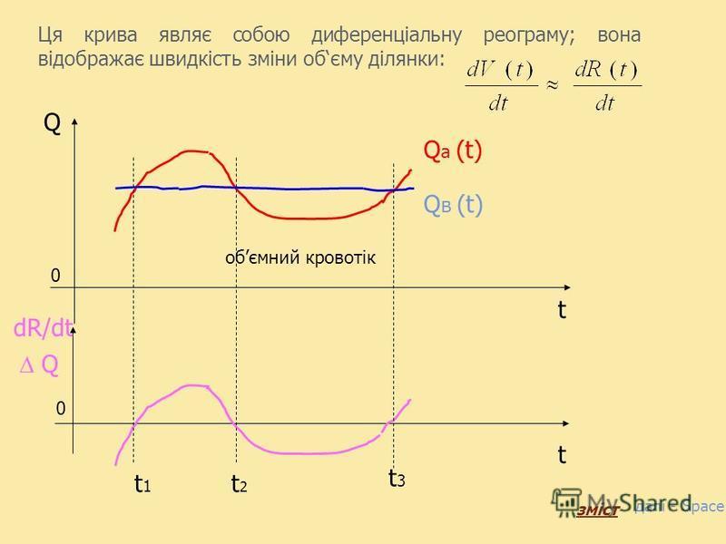 За цикл скорочення серця кількість крові, яка поступила до ділянки, рівна кількості, яка залишила ділянку. Враховуючи пульсуючий Q а (t) і порівняно плавний Q в (t) кровообіги, бачимо, що зміна обєму ділянки здійснюється завдяки різниці обємних швидк