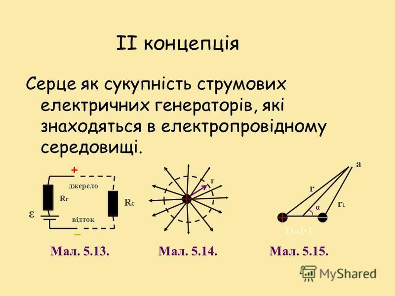 Основним недоліком концепції І є : Твердження, що тканини, які оточують серце, - діелектрики, тобто обчислення потенціалу будь-якої точки середовища за вищевказаною формулою є некоректним.