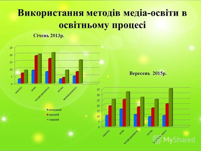 Використання методів медіа-освіти в освітньому процесі Січень 2013р. Вересень 2015р.