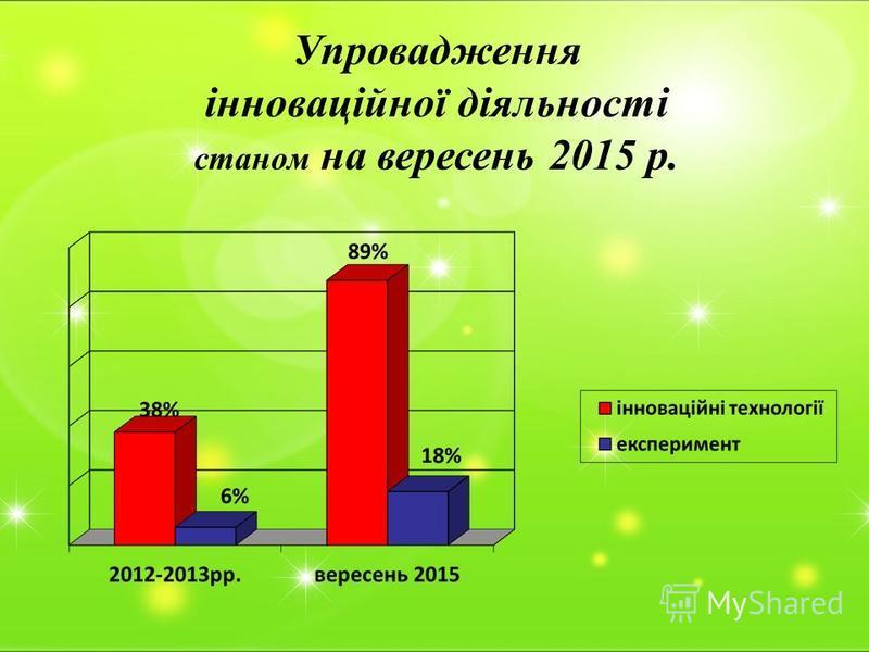 Упровадження інноваційної діяльності станом на вересень 2015 р.