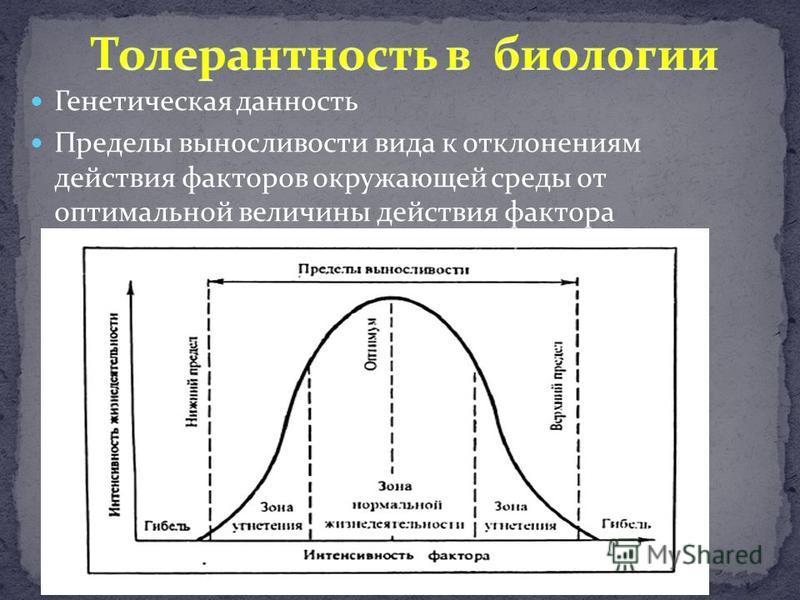 Генетическая данность Пределы выносливости вида к отклонениям действия факторов окружающей среды от оптимальной величины действия фактора