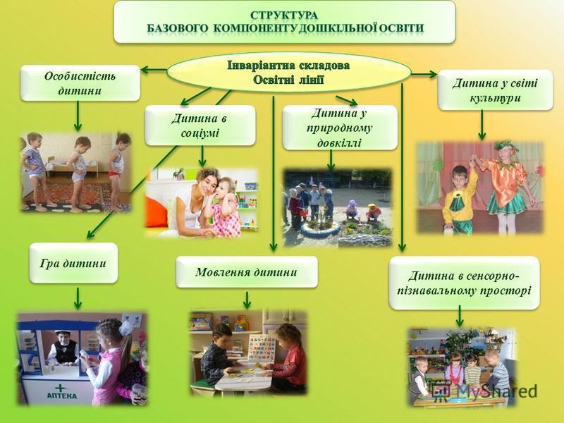Особистість дитини Мовлення дитини Гра дитини Дитина в сенсорно- пізнавальному просторі Дитина в соціумі Дитина у природному довкіллі Дитина у світі культури