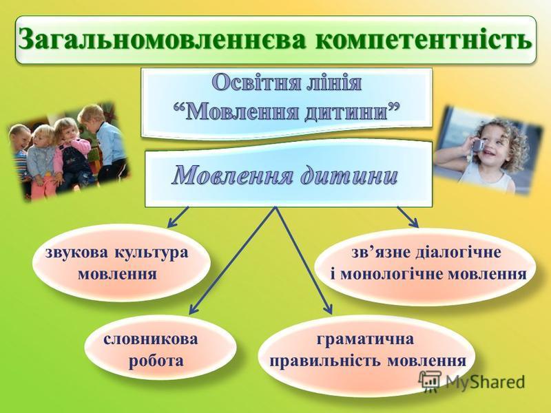 звукова культура мовлення словникова робота граматична правильність мовлення звязне діалогічне і монологічне мовлення