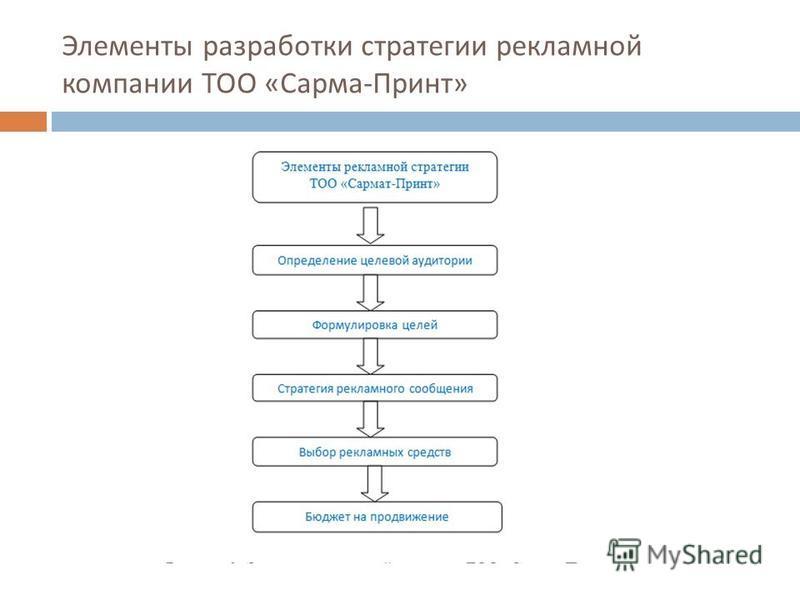 Элементы разработки стратегии рекламной компании ТОО « Сарма - Принт »