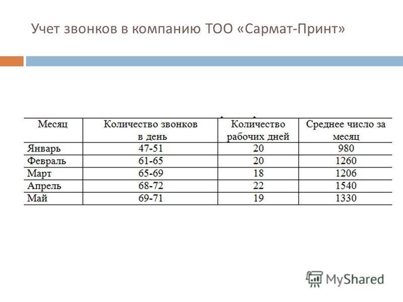 Учет звонков в компанию ТОО « Сармат - Принт »