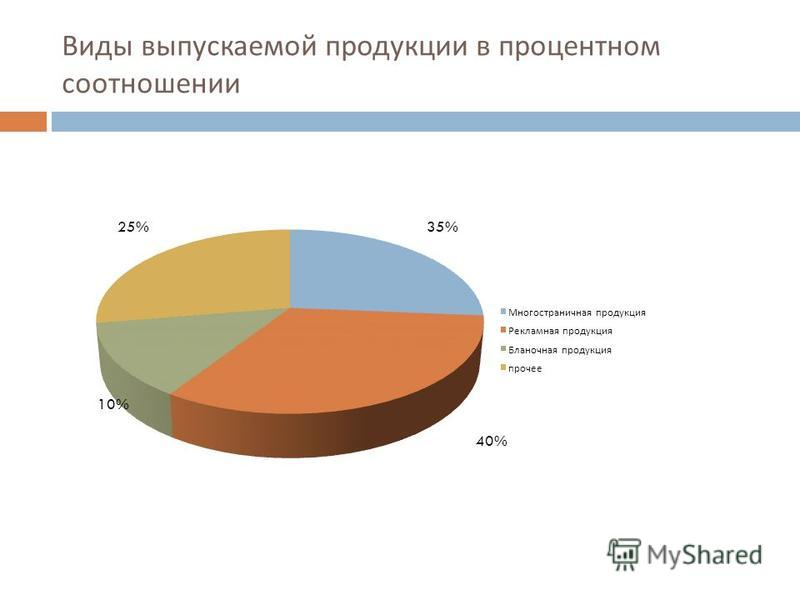 Виды выпускаемой продукции в процентном соотношении
