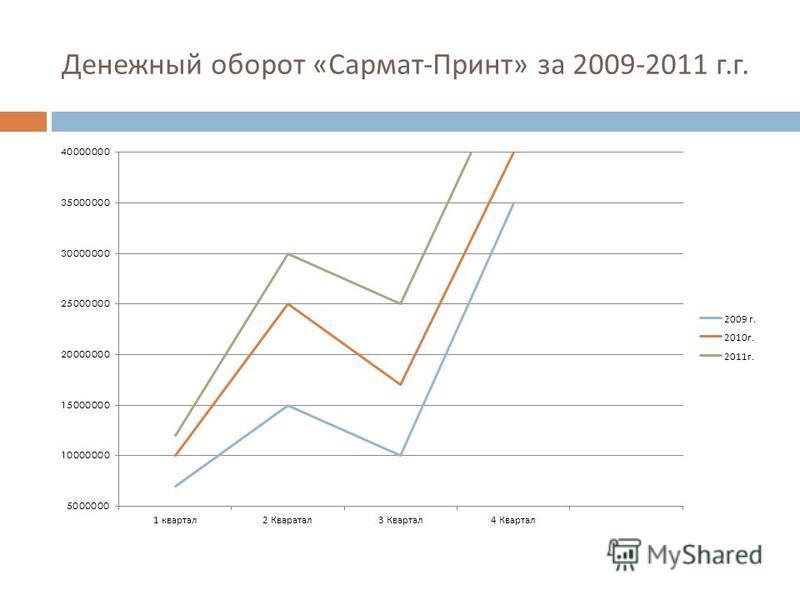 Денежный оборот « Сармат - Принт » за 2009-2011 г. г.