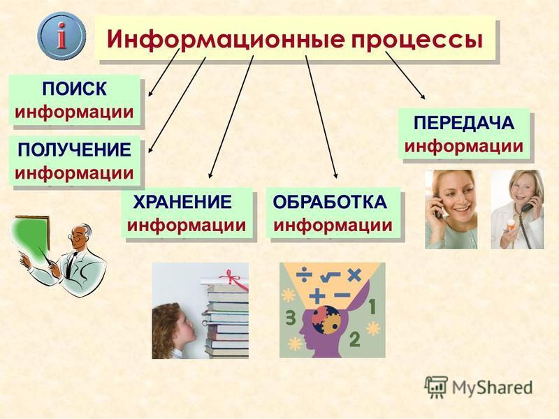 Информационные процессы ХРАНЕНИЕ информации ХРАНЕНИЕ информации ОБРАБОТКА информации ОБРАБОТКА информации ПЕРЕДАЧА информации ПЕРЕДАЧА информации ПОЛУЧЕНИЕ информации ПОЛУЧЕНИЕ информации ПОИСК информации ПОИСК информации