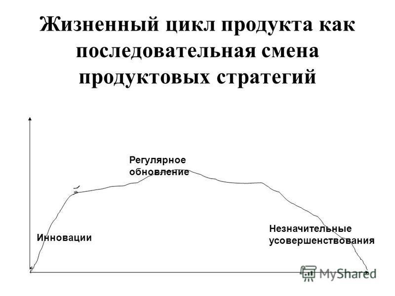 Жизненный цикл продукта как последовательная смена продуктовых стратегий Инновации Регулярное обновление Незначительные усовершенствования