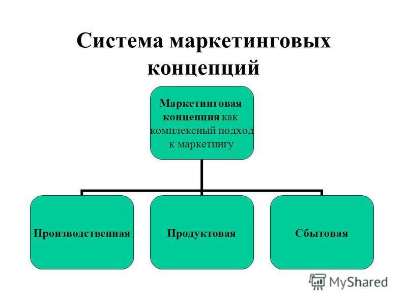 Система маркетинговых концепций Маркетинговая концепция как комплексный подход к маркетингу Производственная ПродуктоваяСбытовая