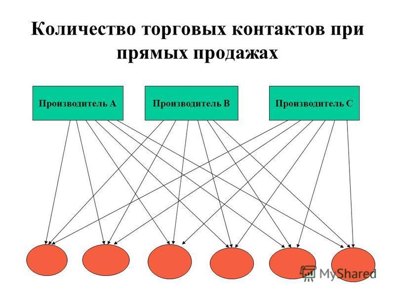 Количество торговых контактов при прямых продажах Производитель АПроизводитель ВПроизводитель С