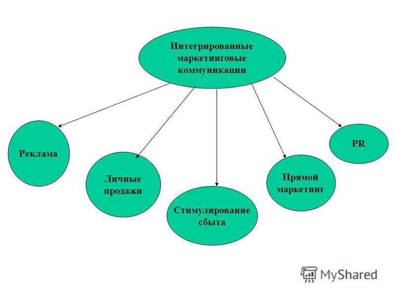 Интегрированные маркетинговые коммуникации Реклама Личные продажи Стимулирование сбыта Прямой маркетинг PR