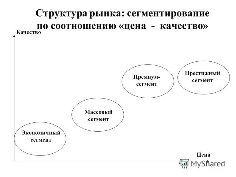 Структура рынка: сегментирование по соотношению «цена - качество» Качество Цена Экономичный сегмент Массовый сегмент Премиум- сегмент Престижный сегмент