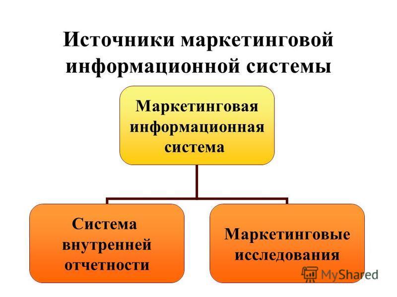 Источники маркетинговой информационной системы Маркетинговая информационная система Система внутренней отчетности Маркетинговые исследования