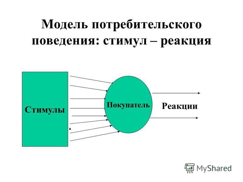 Модель потребительского поведения: стимул – реакция Стимулы Покупатель Реакции