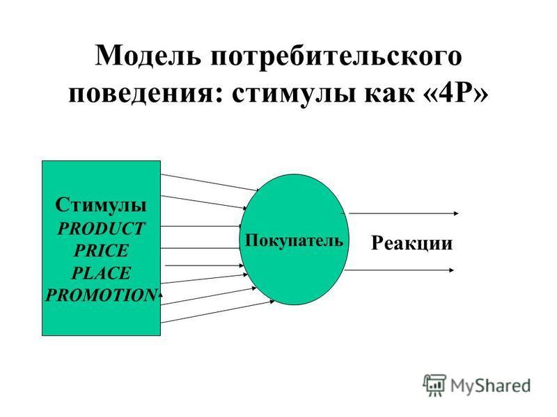 Модель потребительского поведения: стимулы как «4Р» Стимулы PRODUCT PRICE PLACE PROMOTION Покупатель Реакции