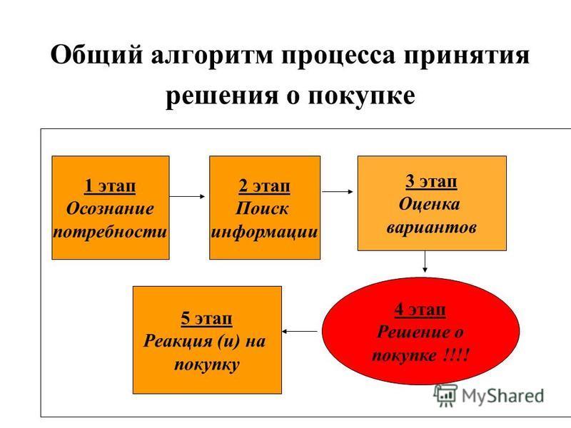 Общий алгоритм процесса принятия решения о покупке 1 этап Осознание потребности 2 этап Поиск информации 3 этап Оценка вариантов 4 этап Решение о покупке !!!! 5 этап Реакция (и) на покупку