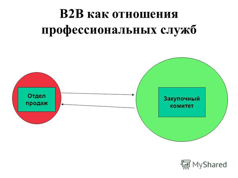 В2В как отношения профессиональных служб Отдел продаж Закупочный комитет