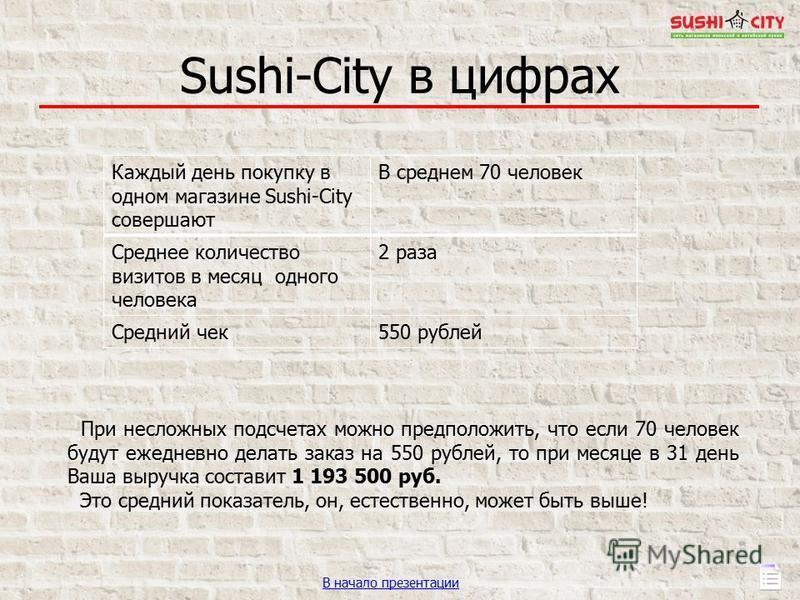 Sushi-City в цифрах Каждый день покупку в одном магазине Sushi-City совершают В среднем 70 человек Среднее количество визитов в месяц одного человека 2 раза Средний чек 550 рублей При несложных подсчетах можно предположить, что если 70 человек будут