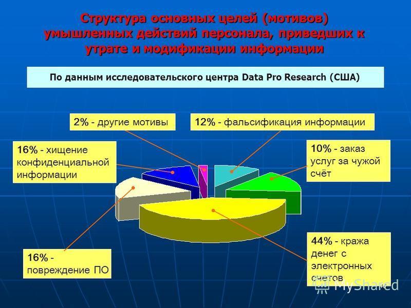 Структура основных целей (мотивов) умышленных действий персонала, приведших к утрате и модификации информации По данным исследовательского центра Data Pro Research (США) 16% - повреждение ПО 44% - кража денег с электронных счетов 10% - заказ услуг за