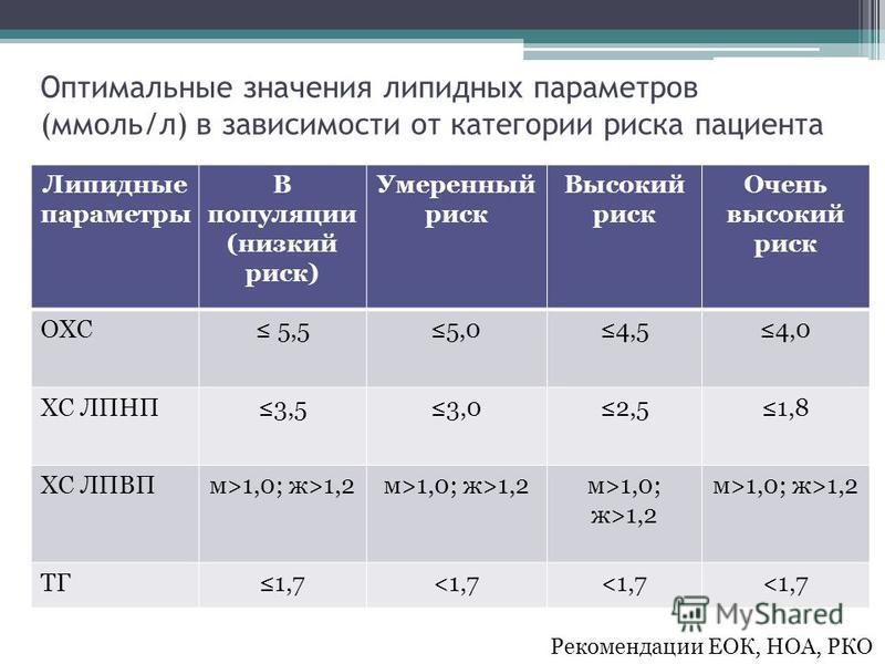 Оптимальные значения липидных параметров (ммоль/л) в зависимости от категории риска пациента Липидные параметры В популяции (низкий риск) Умеренный риск Высокий риск Очень высокий риск ОХС 5,55,04,54,0 ХС ЛПНП3,53,02,51,8 ХС ЛПВПм>1,0; ж>1,2 ТГ1,7<1,