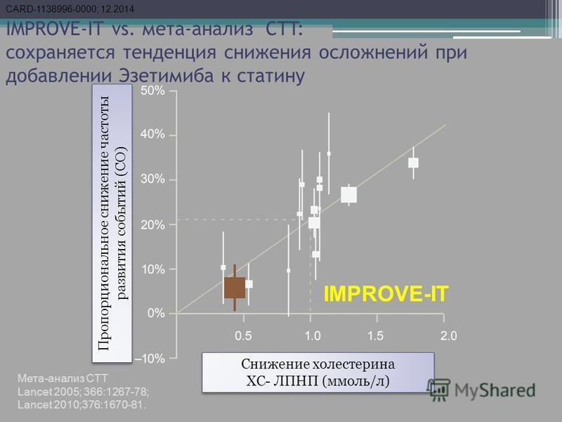 IMPROVE-IT vs. мета-анализ CTT: сохраняется тенденция снижения осложнений при добавлении Эзетимиба к сталину Мета-анализ CTT Lancet 2005; 366:1267-78; Lancet 2010;376:1670-81. IMPROVE-IT Пропорциональное снижение частоты развития событий (СО) Снижени