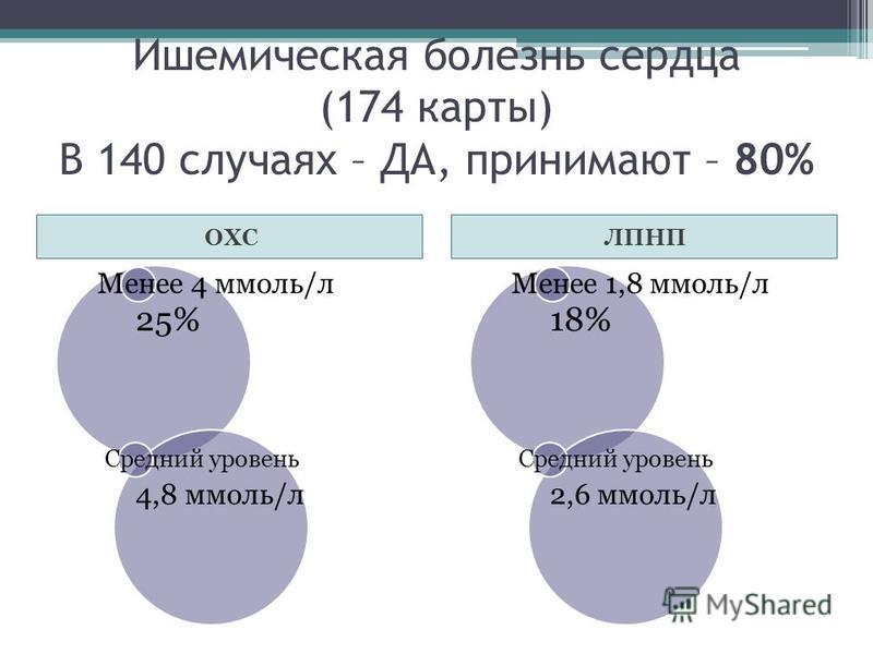 Ишемическая болезнь сердца (174 карты) В 140 случаях – ДА, принимают – 80% ОХСЛПНП Менее 4 ммоль/л 25% Средний уровень 4,8 ммоль/л Менее 1,8 ммоль/л 18% Средний уровень 2,6 ммоль/л