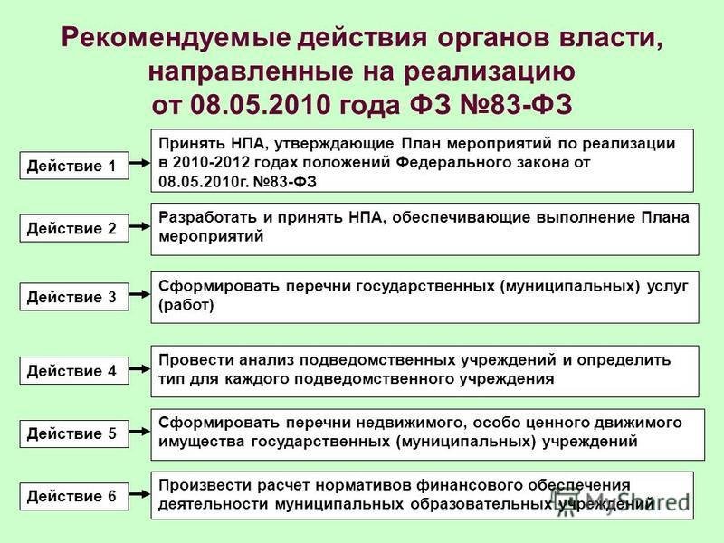Рекомендуемые действия органов власти, направленные на реализацию от 08.05.2010 года ФЗ 83-ФЗ Действие 1 Действие 2 Действие 4 Действие 5 Действие 6 Действие 3 Принять НПА, утверждающие План мероприятий по реализации в 2010-2012 годах положений Федер