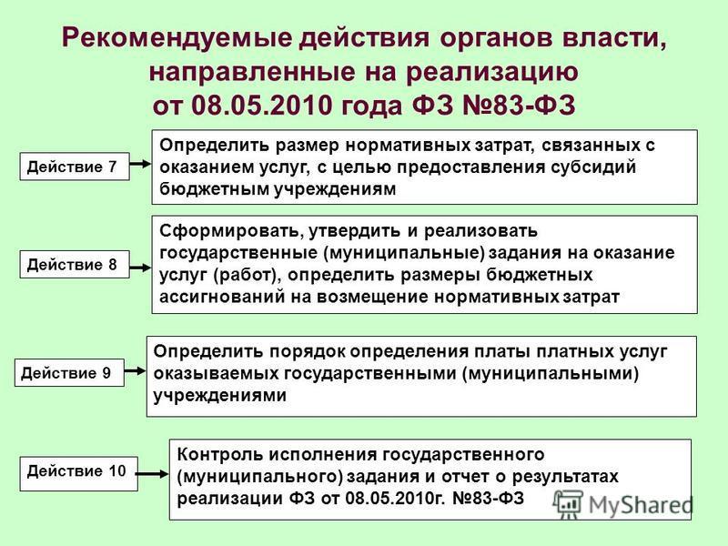 Рекомендуемые действия органов власти, направленные на реализацию от 08.05.2010 года ФЗ 83-ФЗ Действие 7 Действие 8 Действие 10 Действие 9 Определить размер нормативных затрат, связанных с оказанием услуг, с целью предоставления субсидий бюджетным уч