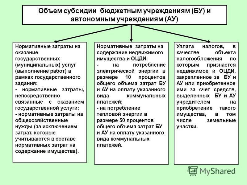 Объем субсидии бюджетным учреждениям (БУ) и автономным учреждениям (АУ) Нормативные затраты на оказание государственных (муниципальных) услуг (выполнение работ) в рамках государственного задания: - нормативные затраты, непосредственно связанные с ока