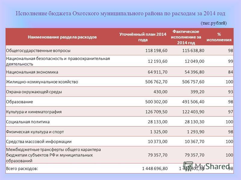 Исполнение бюджета Охотского муниципального района по расходам за 2014 год (тыс.рублей) Наименование раздела расходов Уточнённый план 2014 года Фактическое исполнение за 2014 год % исполнения Общегосударственные вопросы 118 198,60115 638,8098 Национа
