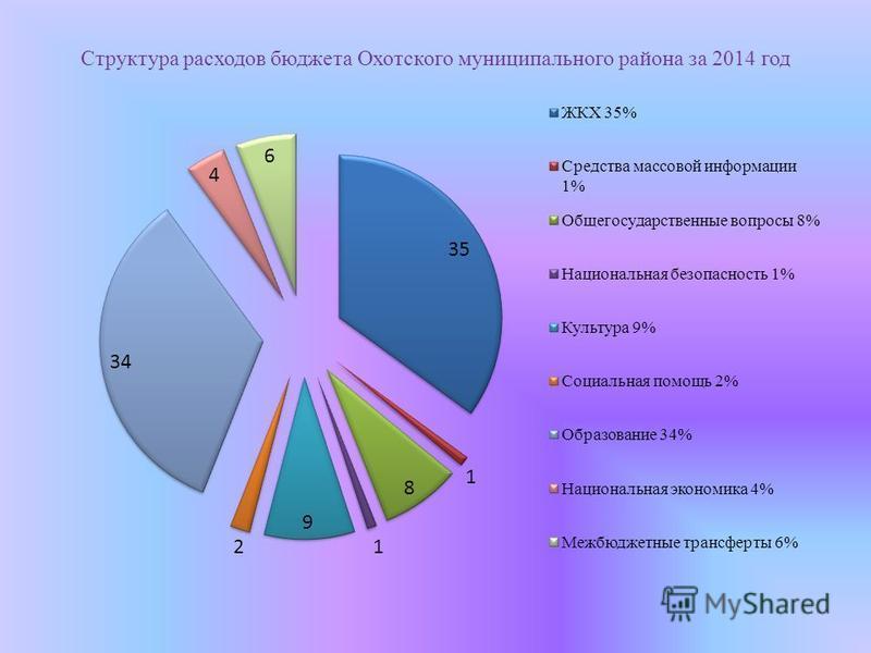 Структура расходов бюджета Охотского муниципального района за 2014 год
