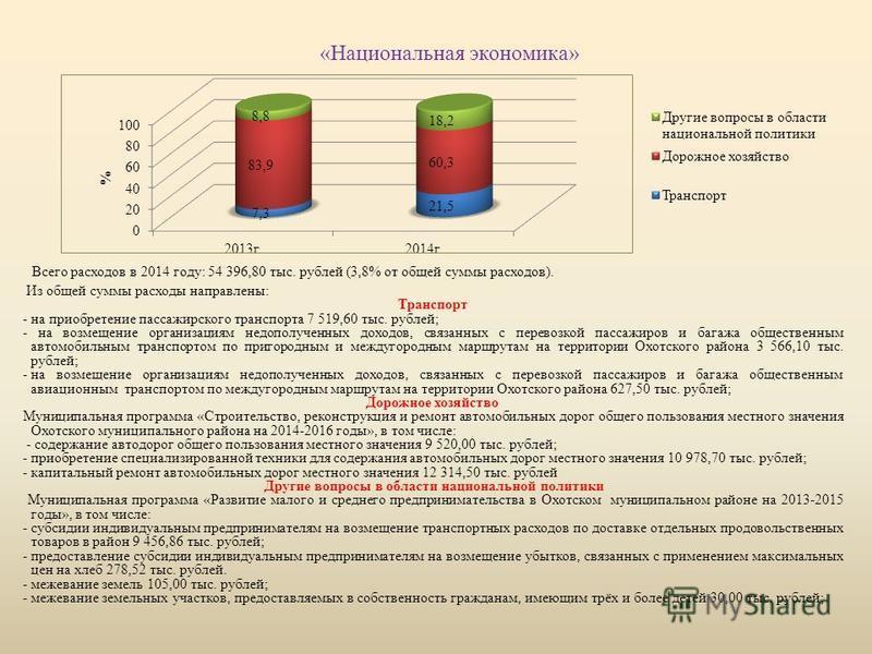 «Национальная экономика» Всего расходов в 2014 году: 54 396,80 тыс. рублей (3,8% от общей суммы расходов). Из общей суммы расходы направлены: Транспорт - на приобретение пассажирского транспорта 7 519,60 тыс. рублей; - на возмещение организациям недо