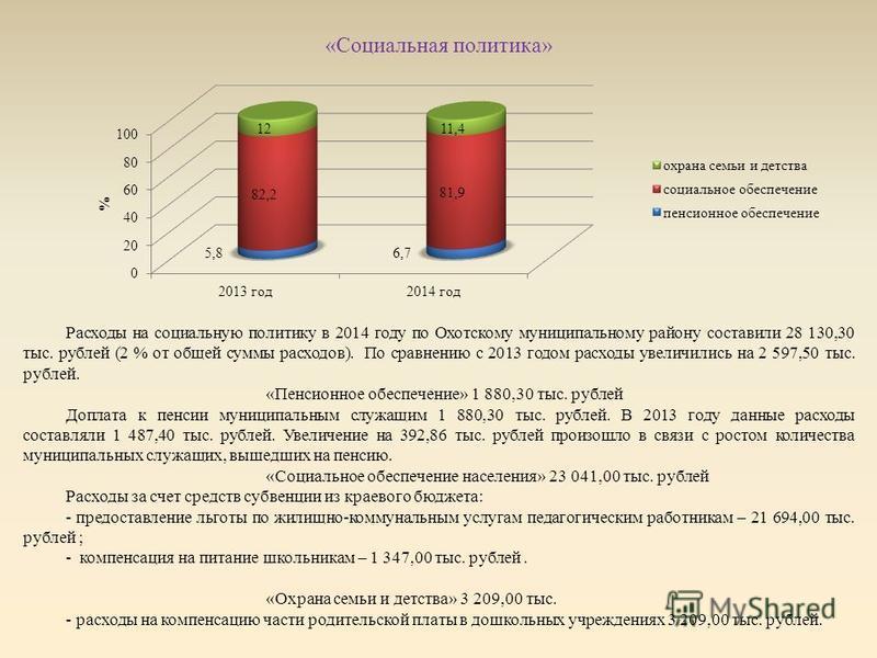 «Социальная политика» Расходы на социальную политику в 2014 году по Охотскому муниципальному району составили 28 130,30 тыс. рублей (2 % от общей суммы расходов). По сравнению с 2013 годом расходы увеличились на 2 597,50 тыс. рублей. «Пенсионное обес