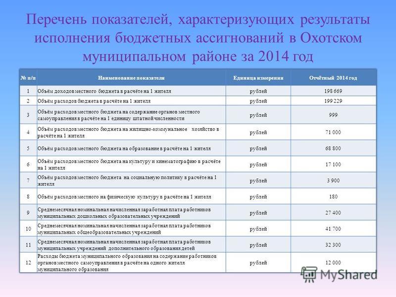Перечень показателей, характеризующих результаты исполнения бюджетных ассигнований в Охотском муниципальном районе за 2014 год