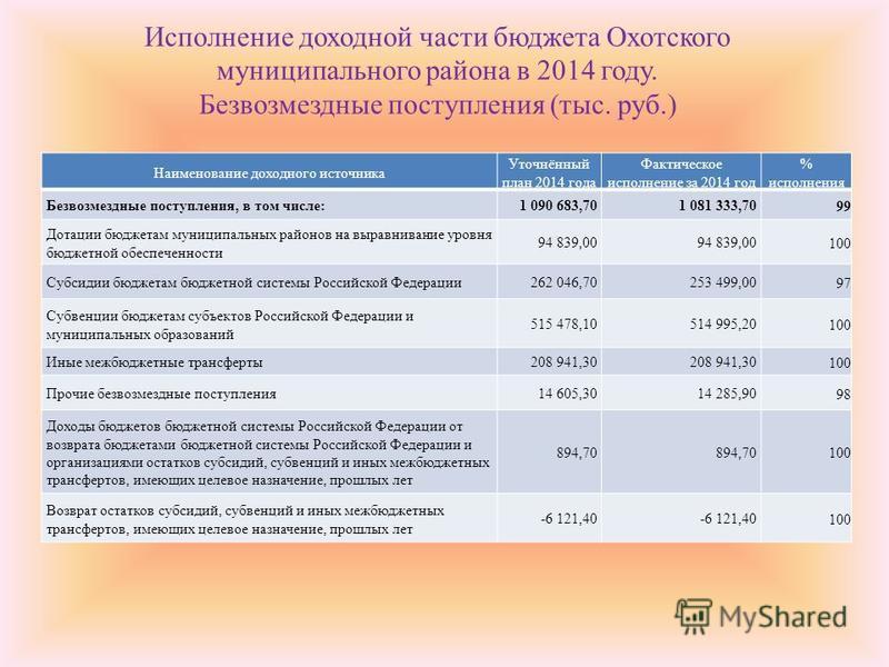 Исполнение доходной части бюджета Охотского муниципального района в 2014 году. Безвозмездные поступления (тыс. руб.) Наименование доходного источника Уточнённый план 2014 года Фактическое исполнение за 2014 год % исполнения Безвозмездные поступления,