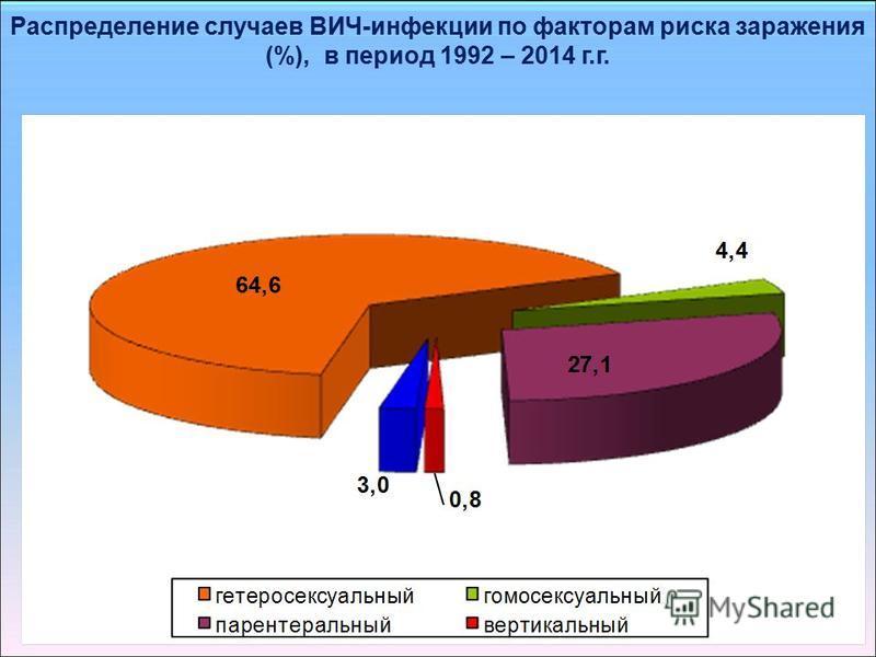 Распределение случаев ВИЧ-инфекции по факторам риска заражения (%), в период 1992 – 2014 г.г.