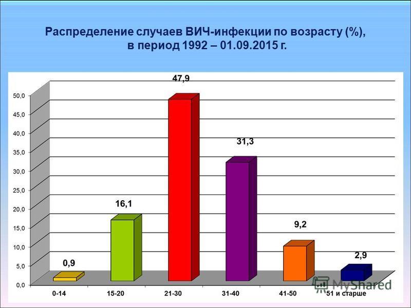 Распределение случаев ВИЧ-инфекции по возрасту (%), в период 1992 – 01.09.2015 г.
