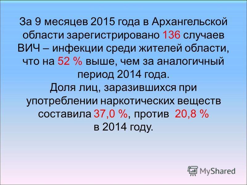 За 9 месяцев 2015 года в Архангельской области ззарегистрировано 136 случаев ВИЧ – инфекции среди жителей области, что на 52 % выше, чем за аналогичный период 2014 года. Доля лиц, заразившихся при употреблении наркотических веществ составила 37,0 %,