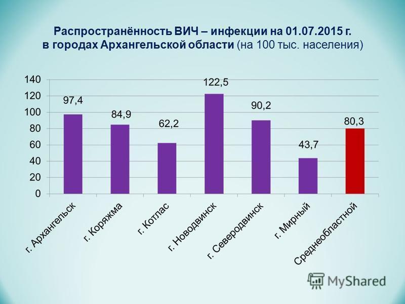 Распространённость ВИЧ – инфекции на 01.07.2015 г. в городах Архангельской области (на 100 тыс. населения)