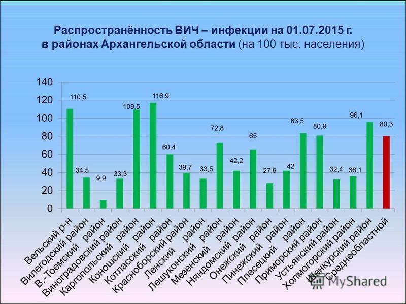 Распространённость ВИЧ – инфекции на 01.07.2015 г. в районах Архангельской области (на 100 тыс. населения)