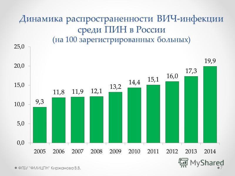 Динамика распространенности ВИЧ-инфекции среди ПИН в России (на 100 зарегистрированных больных) 7ФГБУ ФМИЦПН Киржанова В.В.