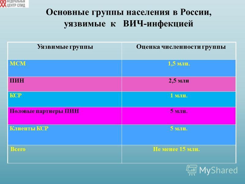 Основные группы населения в России, уязвимые к ВИЧ-инфекцией Уязвимые группы Оценка численности группы МСМ1,5 млн. ПИН2,5 млн КСР1 млн. Половые партнеры ПИН5 млн. Клиенты КСР5 млн. Всего ВсегоНе менее 15 млн.