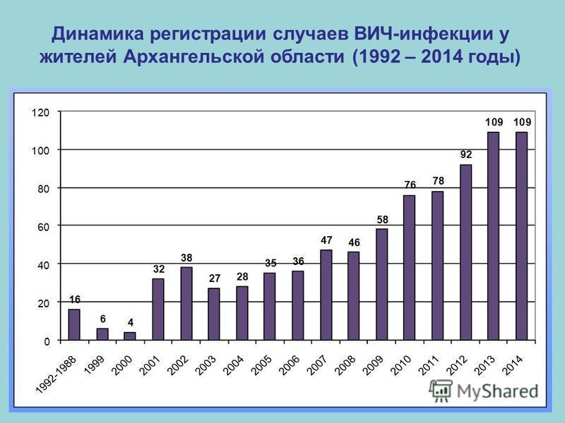Динамика регистрации случаев ВИЧ-инфекции у жителей Архангельской области (1992 – 2014 годы)