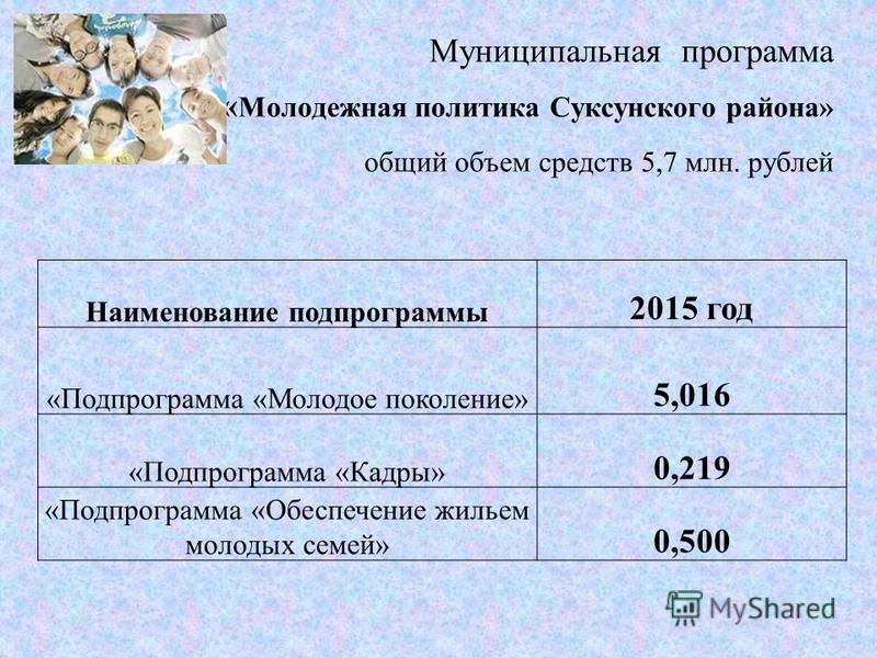 Муниципальная программа « Молодежная политика Суксунского района» общий объем средств 5,7 млн. рублей Наименование подпрограммы 2015 год «Подпрограмма «Молодое поколение» 5,016 «Подпрограмма «Кадры» 0,219 «Подпрограмма «Обеспечение жильем молодых сем