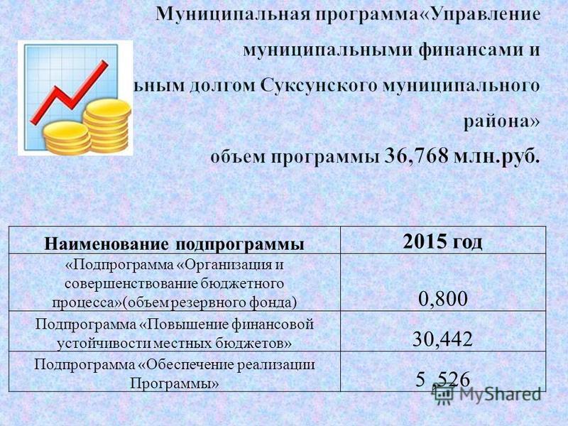 Наименование подпрограммы 2015 год «Подпрограмма «Организация и совершенствование бюджетного процесса»(объем резервного фонда) 0,800 Подпрограмма «Повышение финансовой устойчивости местных бюджетов» 30,442 Подпрограмма «Обеспечение реализации Програм